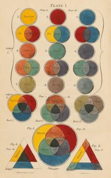 Les harmonies colorées selon Charles Hayter